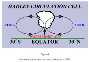 Hadley Circulation Cell